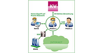 Securepoint KV-SafeNet-Gateways